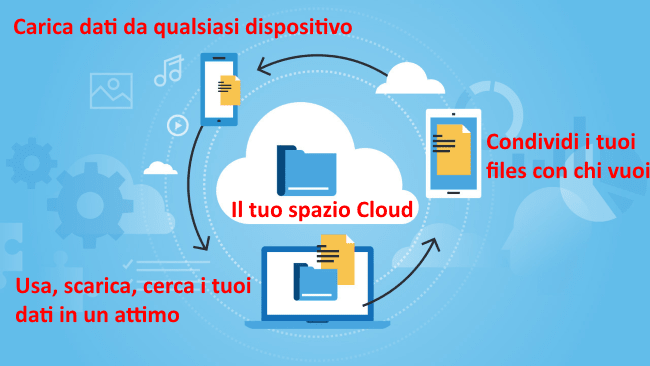 Infografica Cloud computing