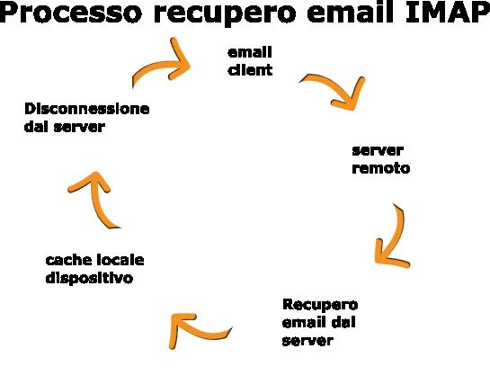 Processo recupero IMAP
