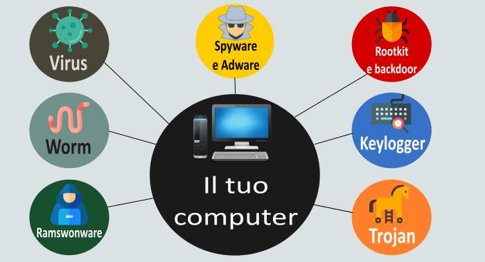 Infografica classificazione malwares