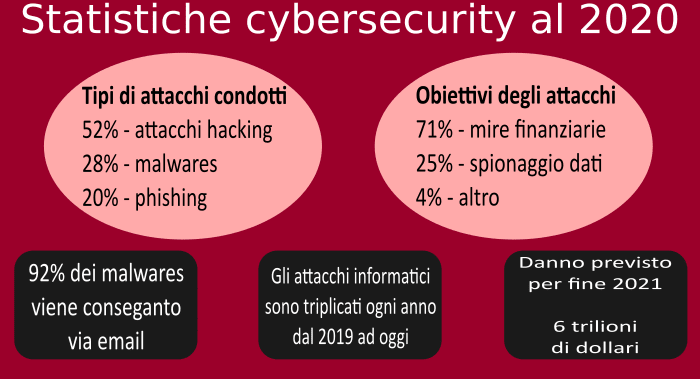 Cybersecurity 2020 infografica