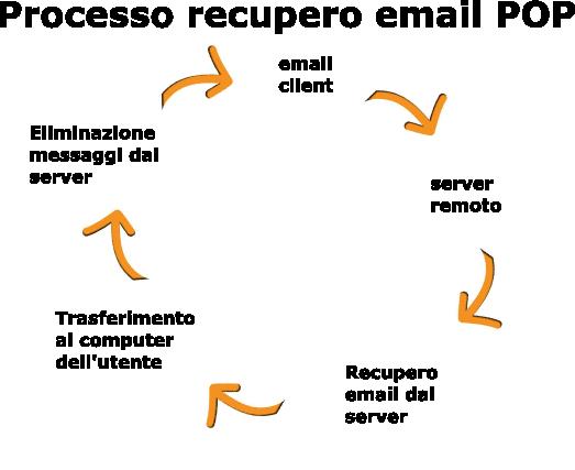Processo pop protocol