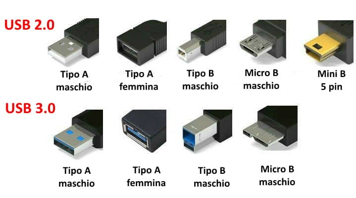 Tipologie di USB