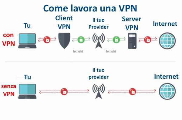 VPN come funziona