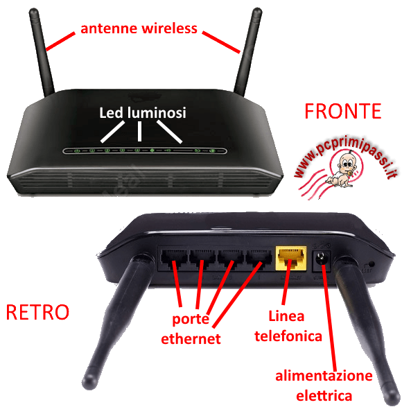 Come � fatto un router